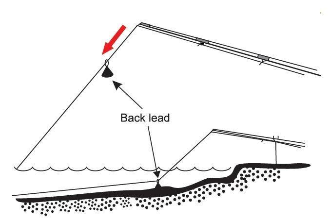 """Бэклид: для чего в карповой рыбалке нужны дополнительные """"задние"""" грузила"""