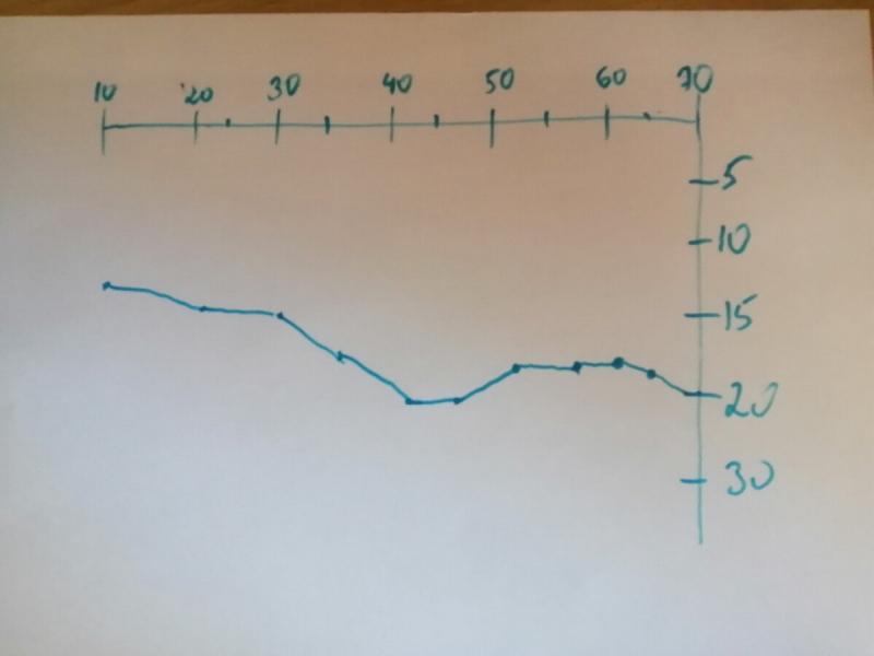 Простой способ измерить рельеф дна фидером. Без эхолота и опыта.