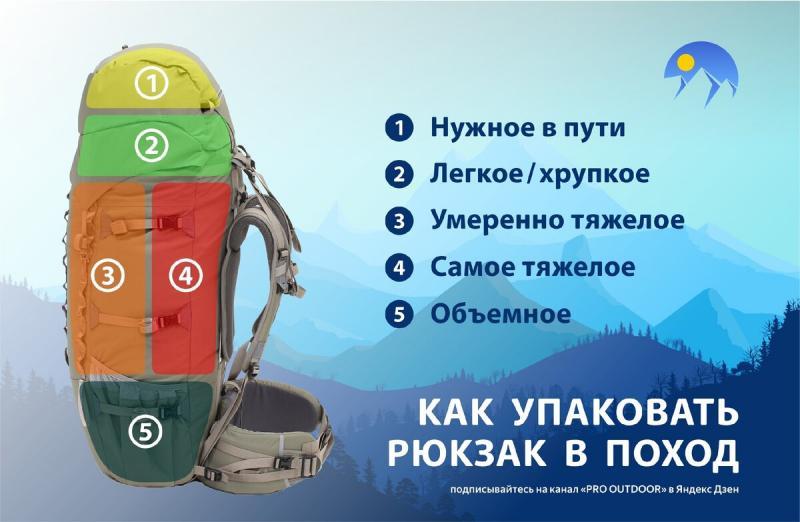 Упаковываем рюкзак для похода
