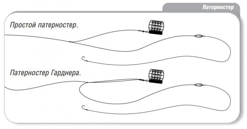 Монтаж фидера: выбираем лучшую фидерную оснастку