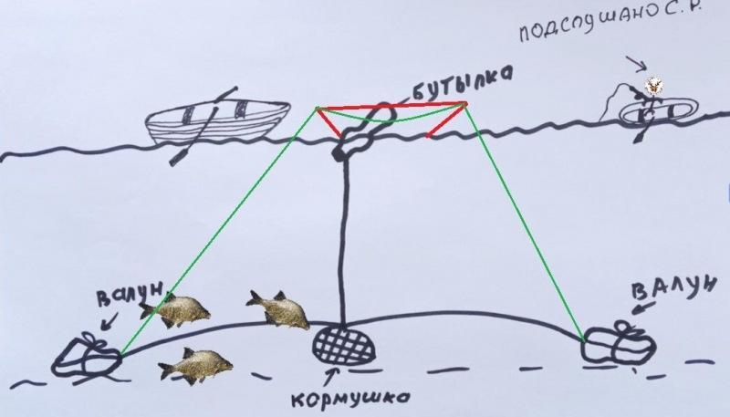Зачем рыбаки привязывают полторашку ко дну на русле веревкой. Это не поплавок сетей. Покажу конструкцию снасти