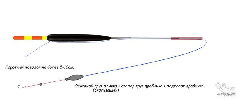 Советы любителю рыболову, чтобы исключить перепутывание поплавка, грузил и крючка.