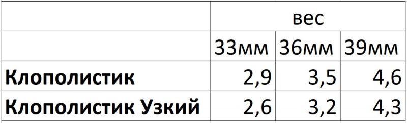 "Новинка 2021г - зимняя блесна ""Клополистик УЗКИЙ"""