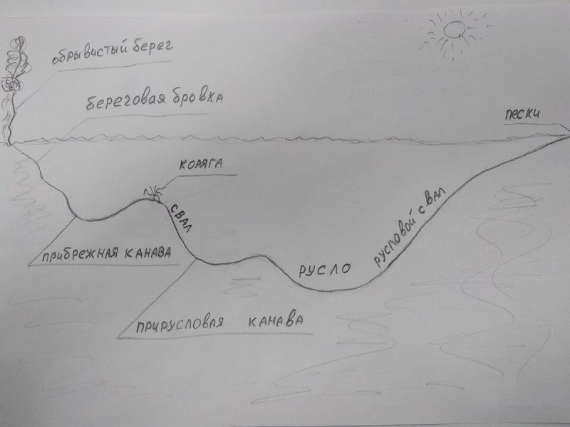 Обозначение речных рыболовных терминов с рисунками.